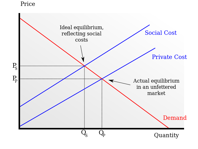 Negative Externality (from Wikipedia) Source: https://en.wikipedia.org/wiki/File:Negative_externality.svg