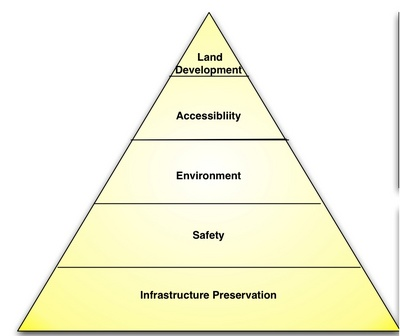 Hierarchy of Infrastructure Needs