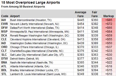 OverpricedAirports