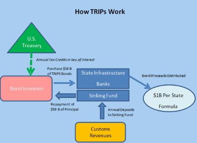 Trip Bond: How Trips Work