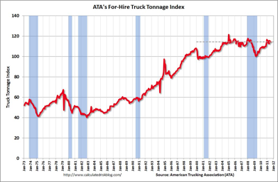 ATA For-Hire Truck Tonnage Index