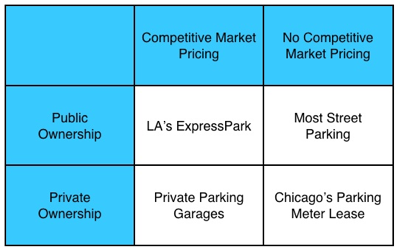 Competitive Market Pricing vs. Ownership