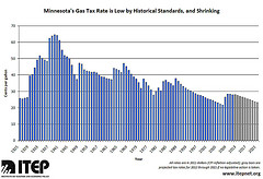 Minnesota's Gas Tax Rate is Low by Historical Standards and Shrinking