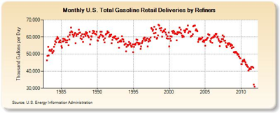 Monthly US Total Gasoline Retail Deliveries by Refiners