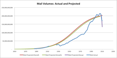 Mail volumes actual and projected