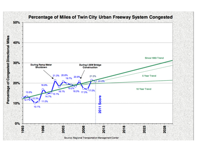 Percentage of Congested Miles on Twin Cities Freeway System