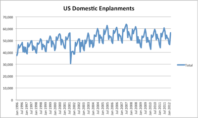 USDomesticEnplanements