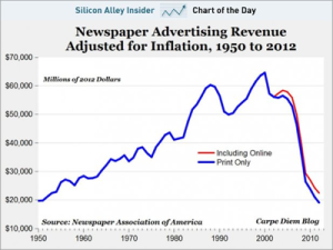 NewspapersRevenue