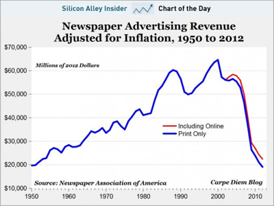 NewspapersRevenue