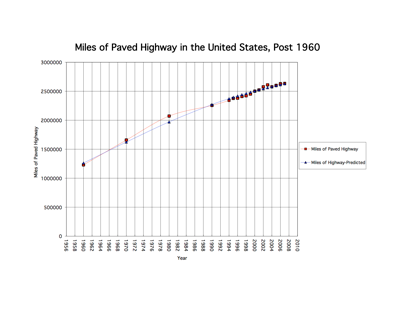 Highway_Chart_Graph_1