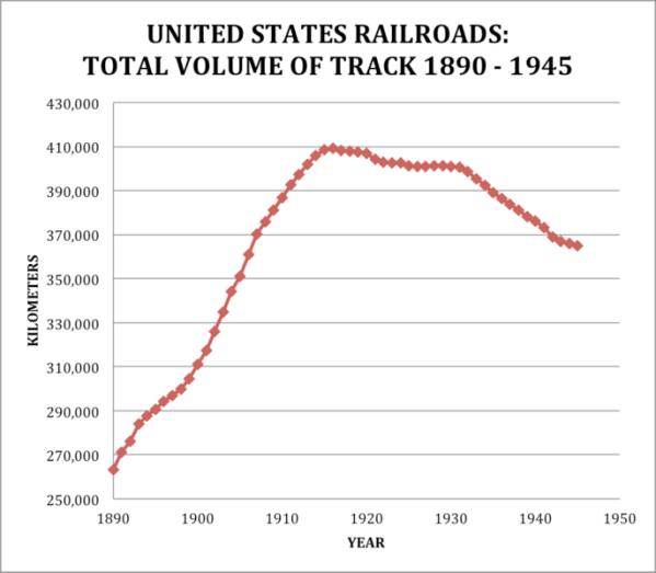 US Railroads Total KM of Track