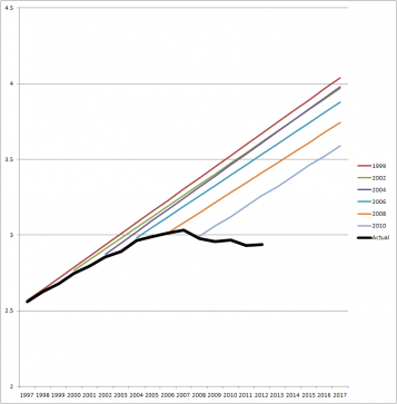Combined traffic projections from state and regional transportation agencies (the colored lines) have been wildly off the mark (the black line shows real traffic levels) for more than a decade. Image: SSTI