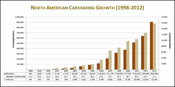 Source: Innovative Mobility Carsharing Outlook: Carsharing Market Overview, Analysis, and Trends - Summer 2013 http://tsrc.berkeley.edu/node/629