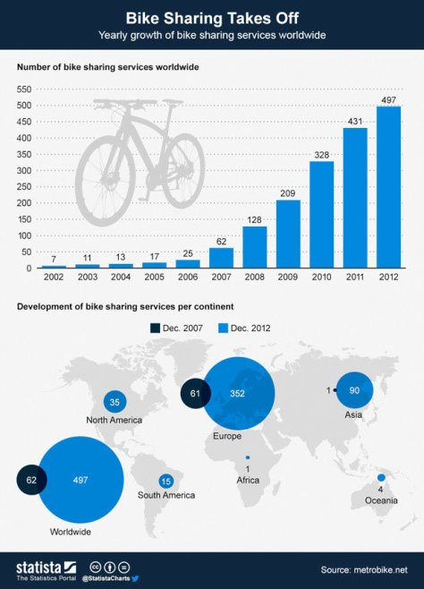 Bike Sharing Takes Off by Statista