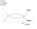 A - supply intersects demand twice: when cost is decreasing and demand is increasing, and when cost is increasing and demand is decreasing
