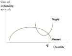 B - supply intersects demand twice: when cost is decreasing and demand is decreasing, and when cost is increasing and demand is decreasing