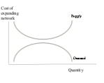 D - supply does not intersect demand