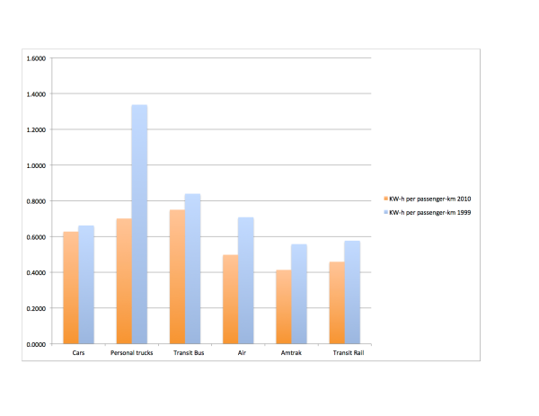 Energy use per passenger-km by mode. Source Transportation Energy Data Book, USDOE