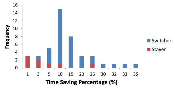 Frequency of Switchers and Stayers vs. Travel Time Saving Percentage