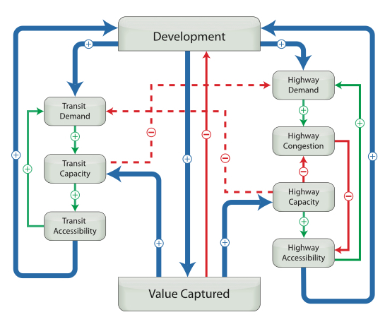 Value Capture Flowchart