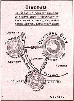 Howard's Garden City (1902)