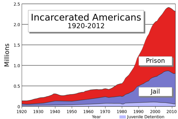US Incarceration Timeline, from wikipedia