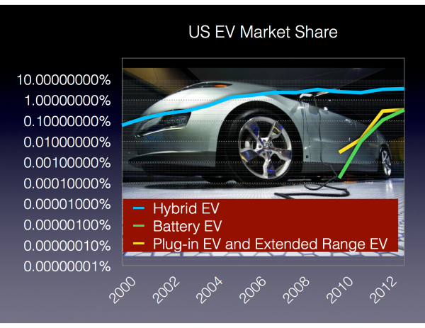 US Electric Vehicle Market Shares