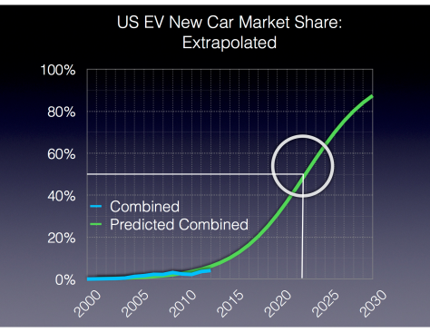 US Electric Vehicle Market Shares Extrapolated