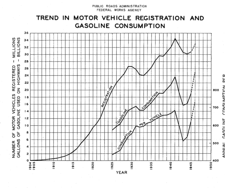 Trend in Motor Vehicle Registration and Gasoline Consumption, 1945 Highway Statistics