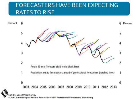 Forecasts of Treasury Yields vs. reality.