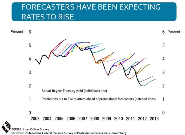 Forecasts of Treasury Yields vs. reality.