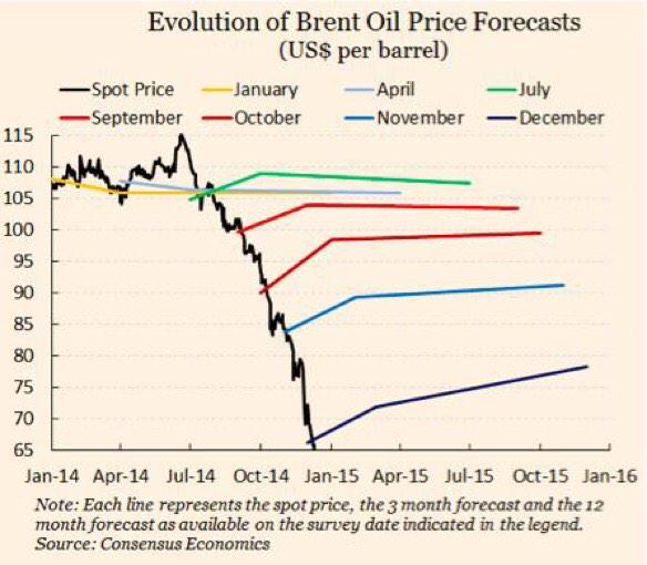 Evolution of Brent Oil Forecasts: Source: https://twitter.com/JasaykoCFA/status/552289597414473728/photo/1