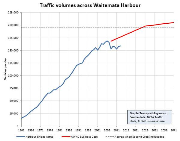 Traffic volumes across Waitemata Harbour