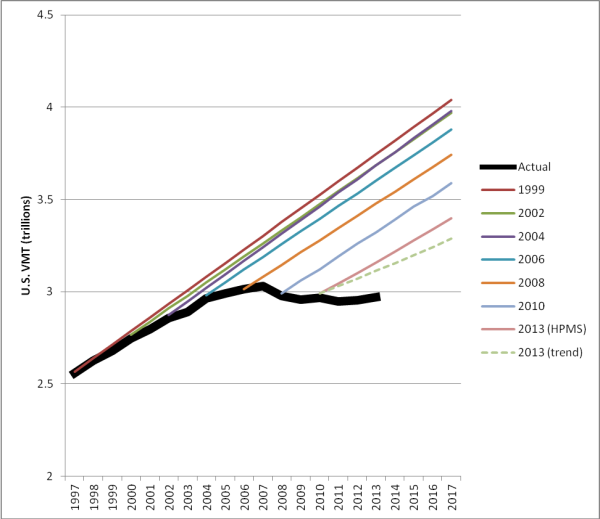 U.S. DOT highway travel demand estimates continue to overshoot reality (SST By Eric SundquistI) http://www.ssti.us/2014/03/u-s-dot-highway-travel-demand-estimates-continue-to-overshoot-reality/