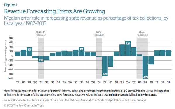 State Revenue Forecasts are becoming increasingly wobbly