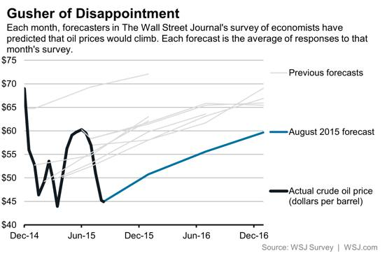 Gusher of Disappointment : Each month forecasters in the Wall Street Journal's survey of economists have predicted that oil prices would climb. Each forecast is the average of responses to that month's survey.