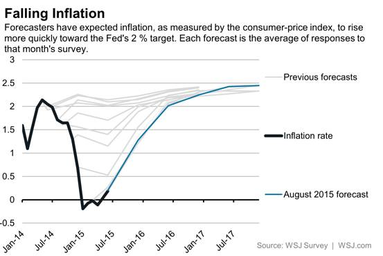 Falling inflation. Forecasters have expected inflation, as measured by the Consumer-price index, to rise more quickly toward the Fed's 2% larger. Each forecast is the average of responses of that month's survey.