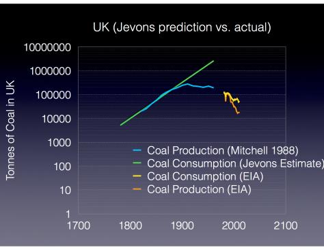 Jevons Coal Forecast