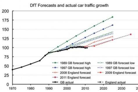 UK  National Transport Model consistently overestimates future car use  Source: http://road.cc/content/news/137057-cycling-revolution-rolling-backwards'-according-figures-–-car-use-rise-still