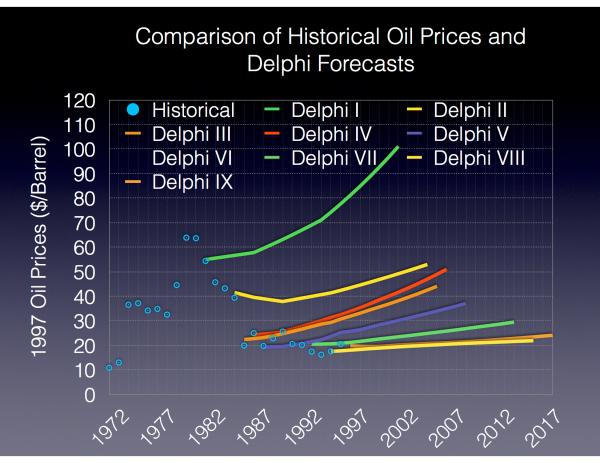 Delphi Energy Forecast