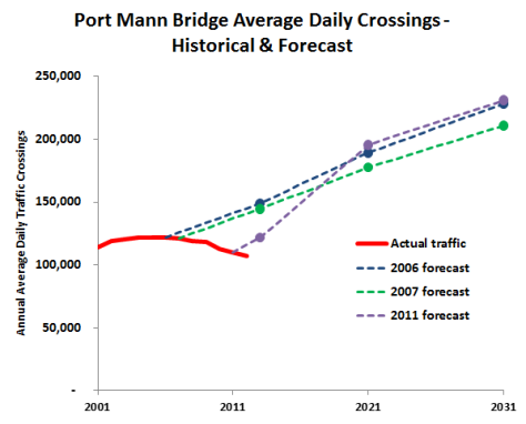 Port Mann Bridge, British Columbia https://pricetags.wordpress.com/2013/10/03/sightline-british-columbias-traffic-delusion/