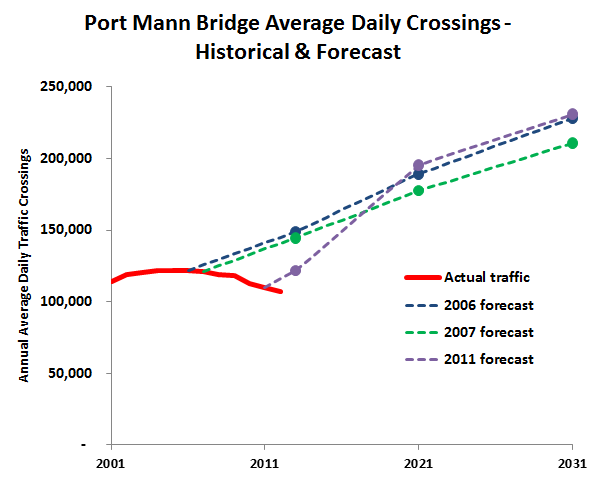 Port Mann Bridge, British Columbia http://pricetags.wordpress.com/2013/10/03/sightline-british-columbias-traffic-delusion/