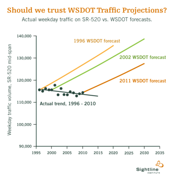 Washington State forecasts for SR-520. Source: Sightline Institute via https://wordpress.com/post/52773390/8048