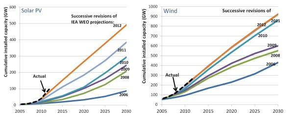 Why have the IEA's projections of renewables growth been so much lower than the out-turn? https://onclimatechangepolicydotorg.wordpress.com/2013/10/08/why-have-the-ieas-projections-of-renewables-growth-been-so-much-lower-than-the-out-turn/