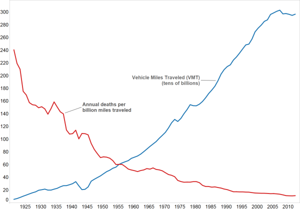 VMT vs. Death per VMT Source: https://en.wikipedia.org/wiki/Transportation_safety_in_the_United_States#mediaviewer/File:USA_annual_VMT_vs_deaths_per_VMT.png