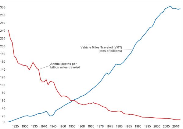 VMT vs. Death per VMT Source: https://en.wikipedia.org/wiki/Transportation_safety_in_the_United_States#mediaviewer/File:USA_annual_VMT_vs_deaths_per_VMT.png