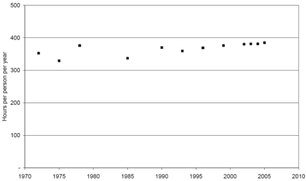 Travel time [h] in England and Wales since 1970. Source: Metz (2008) p. 323