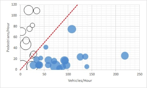 SPONTANEOUS ROAD USER PRIORIZATION IN SHARED SPACE INTERSECTIONS (red line = 1:1 ratio of pedestrians to vehicles; hollow circles = pedestrian-dominated intersections; blue circles = vehicle-dominated intersections; circle size = higher level of modal dominance when conflict arose) by Wesley Marshall and Nick Ferenchak
