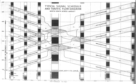 "Typical Signal Schedule and Traffic Flow Diagram, North-South across Market Street (San Francisco) (1929) From Signal Timing Schedule for Traffic Control Plan, June 15, 1929. Attempted ""green wave"": 8.5mph on Market"