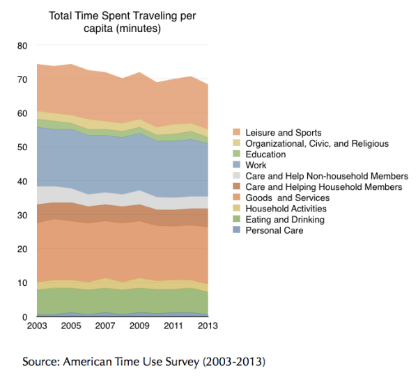 Travel Data from American Time Use Survey